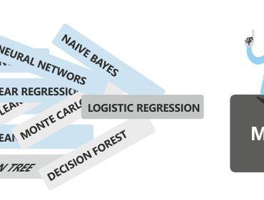 Zbudowanie modelu analizy
